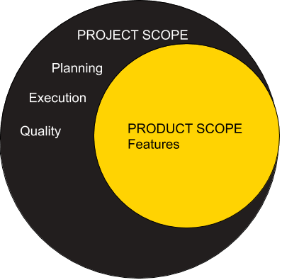 Project-vs-product-scope