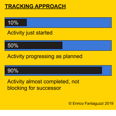 Tracking approach