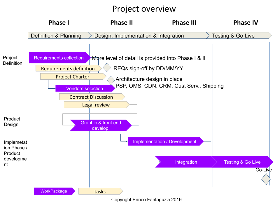 High Level Gantt con Progressive elaboration