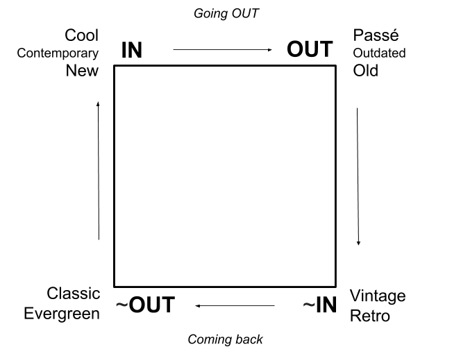 Fashion products lifecycle Semiotic quadrant