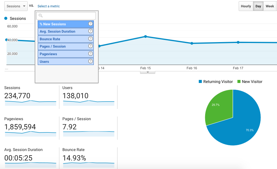 Google Analytics Ecommerce KPI