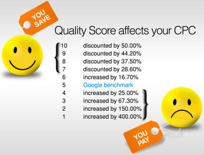 Img from https://www.wordstream.com/quality-score